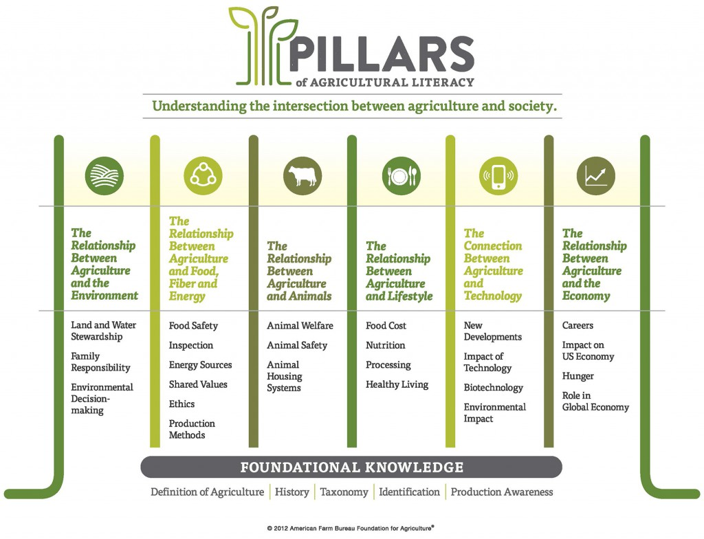 Pillars of Agriculture Literacy